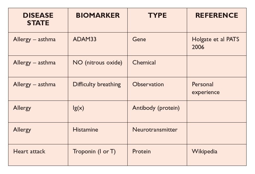 Table 1 Disease state, biomarker, type and reference
