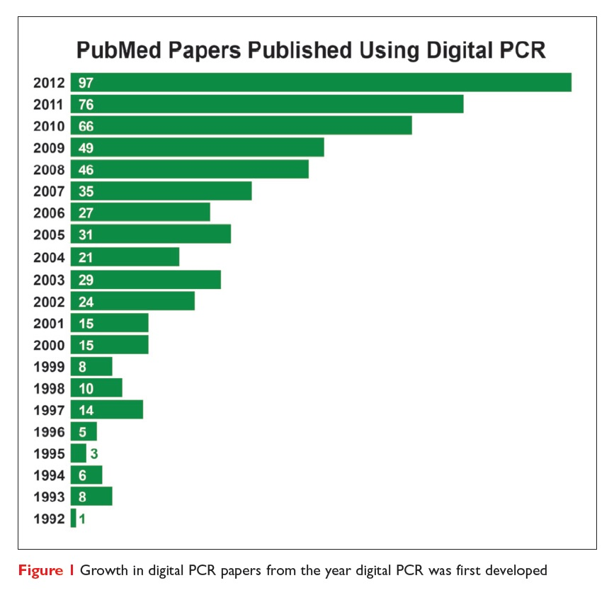 Figure 1 Growth in digital PCR papers from the year digital PCR was first developed