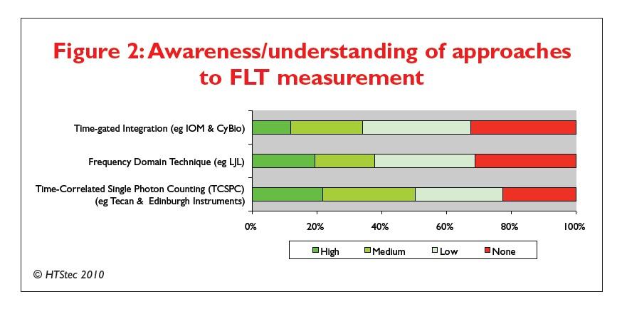 Figure 2 Awareness/understanding of approaches to FLT measurement