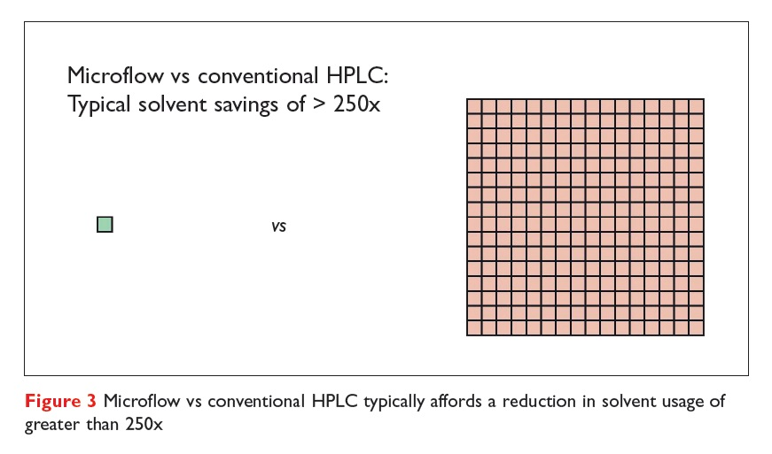 Figure 3 Microflow vs conventional HPLC typically affords a reduction in solvent usage of greater than 250x
