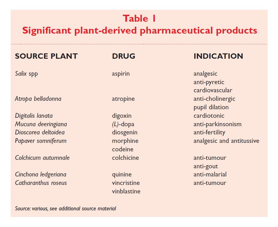Table 1 Significant plant-derived pharmaceutical products