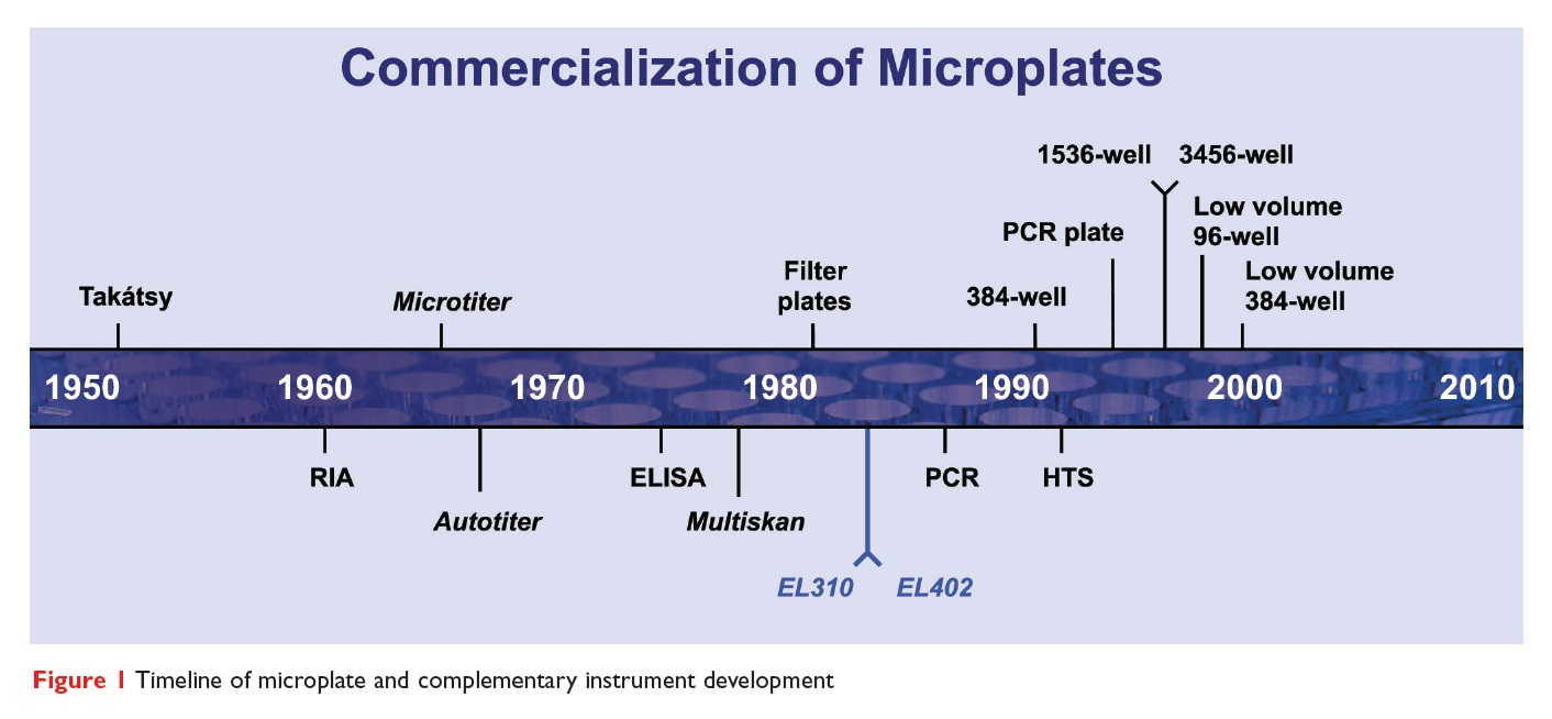 Figure 1 Timeline of microplate and complementary instrument development