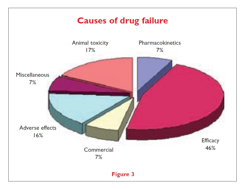 Figure 3 Causes of drug failure