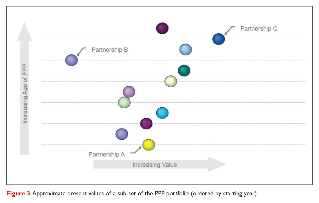 Figure 3 Approximate present values of a sub-set of the PPP portfolio