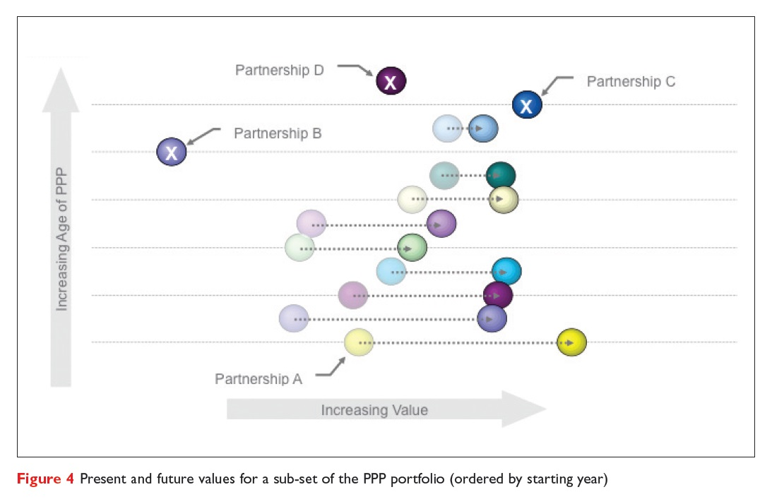 Figure 4 Present and future values for a sub-set of the PPP portfolio (ordered by starting year)
