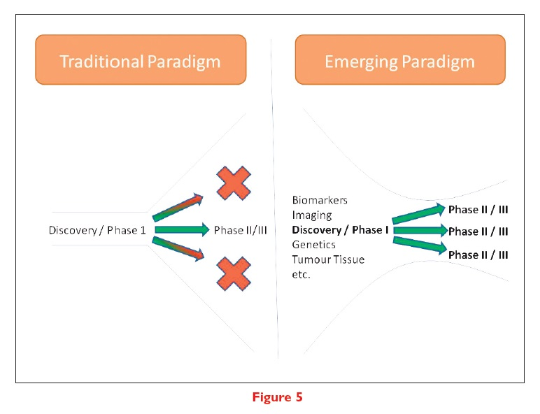 Figure 5 Front-loading the discovery paradigm, something which GSK has advanced