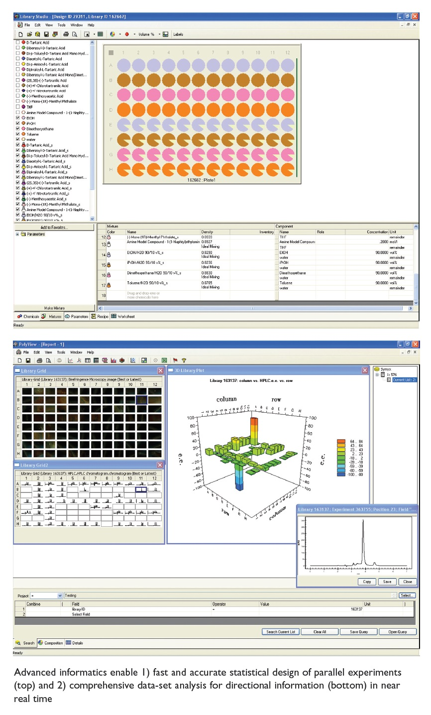 Image 2 Advanced Informatics enable fast and accurate statistical design and comprehensive data-set analysis
