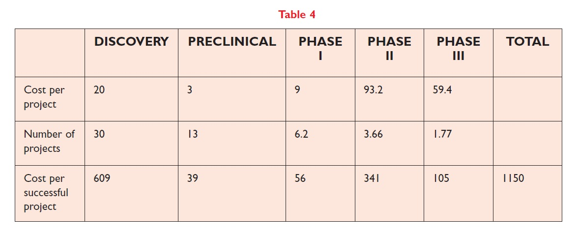 Table 4 Cost per project, number of projects, and cost per successful project