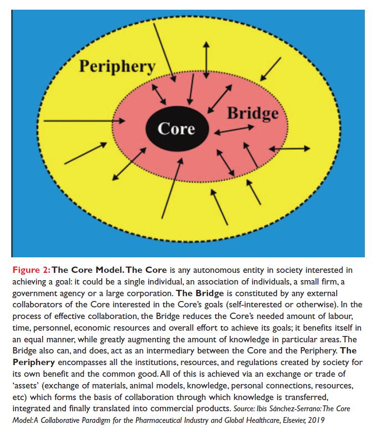 Figure 2 The Core Model