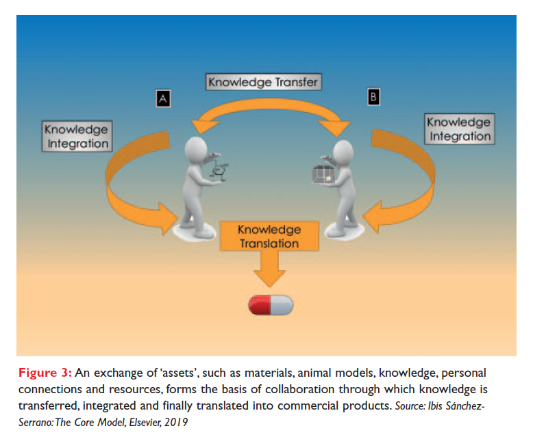 Figure 3 An exchange of 'assets' such as materials, animal models, knowledge, personal connections and resources