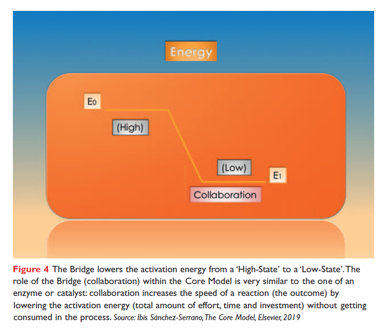 Figure 4 The Bridge lowers the activation energy from a 'High-State' to a 'Low-State'.
