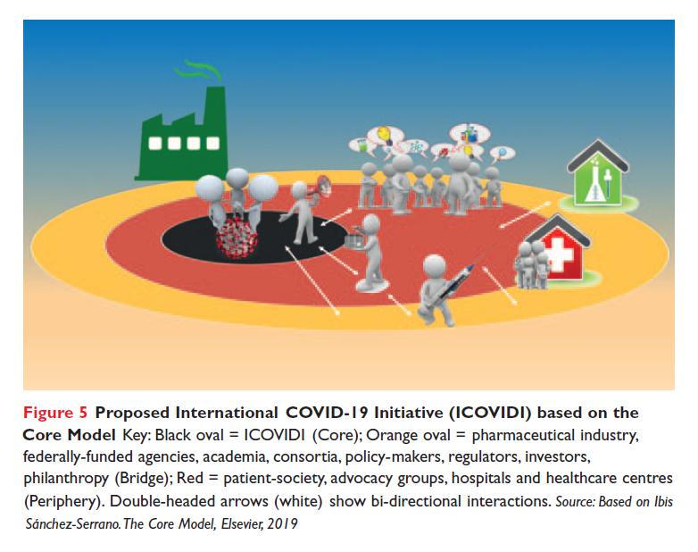 Figure 5 Proposed International COVID-19 Initiative
