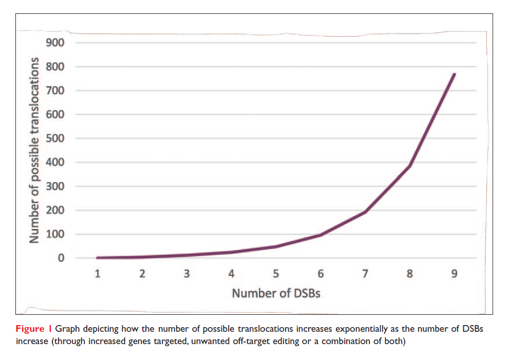 Figure 1 Graph depicting how the number of possible translocations increases exponentially