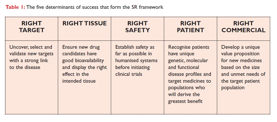 Table 1 The five determinants of success that form the 5R framework