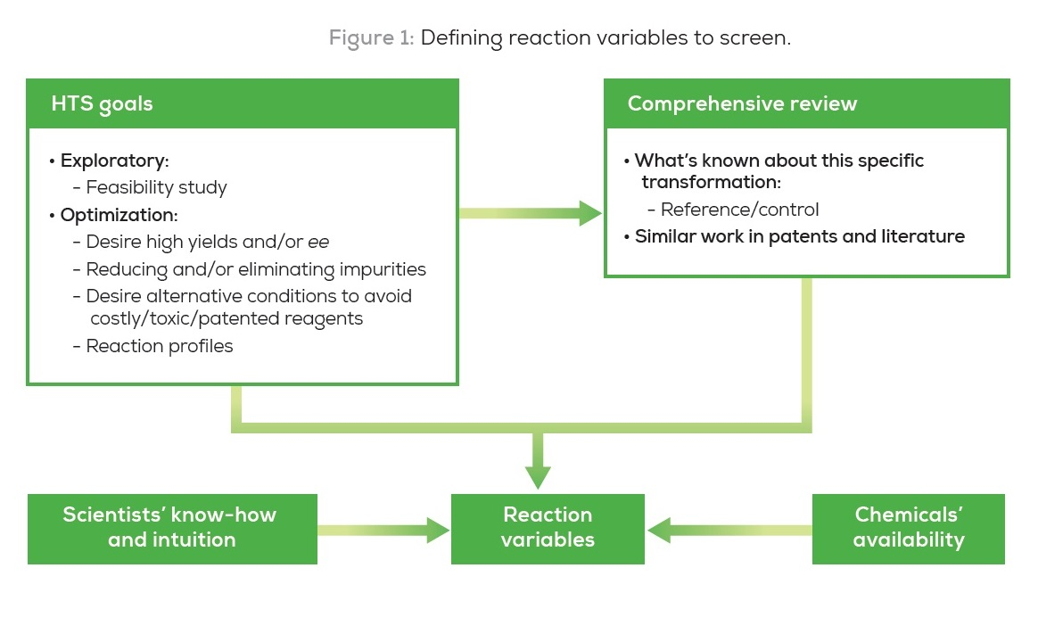 Figure 1 Defining reaction variables to screen