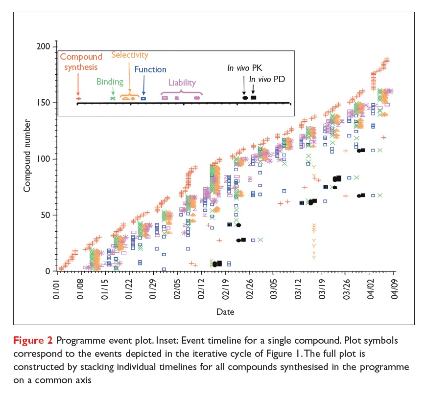 Figure 2 Programme event plot, event timeline for a single compound