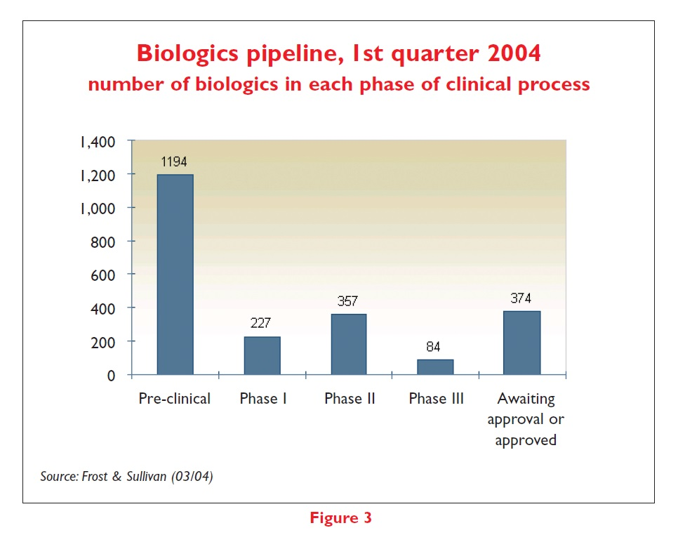Figure 3 Biologics pipeline, 1st quarter 2004 number of biologics in each phase of clinical process
