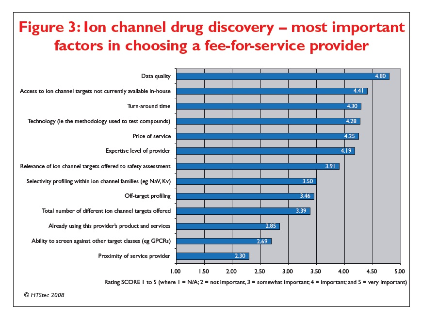 Figure 3 Ion channel drug discovery - most important factors in choosing a fee-for-service provider