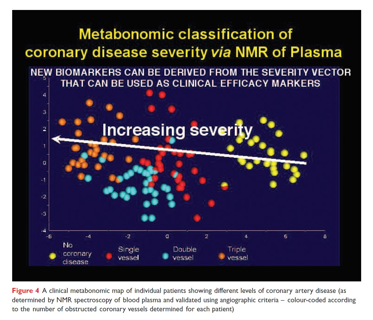 Figure 4 A clinical metabonomic map of individual patients showing different levels of coronary artery disease