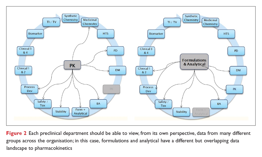 Figure 2 Each preclinical department should be able to view, from its own perspective, data from many different groups across the organisation