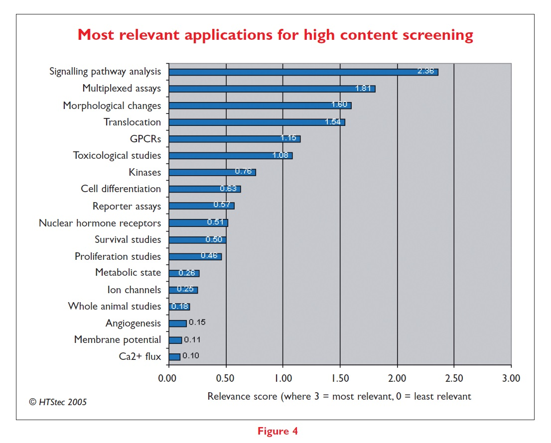 Figure 4 Most relevant applications for high content screening, relevance score
