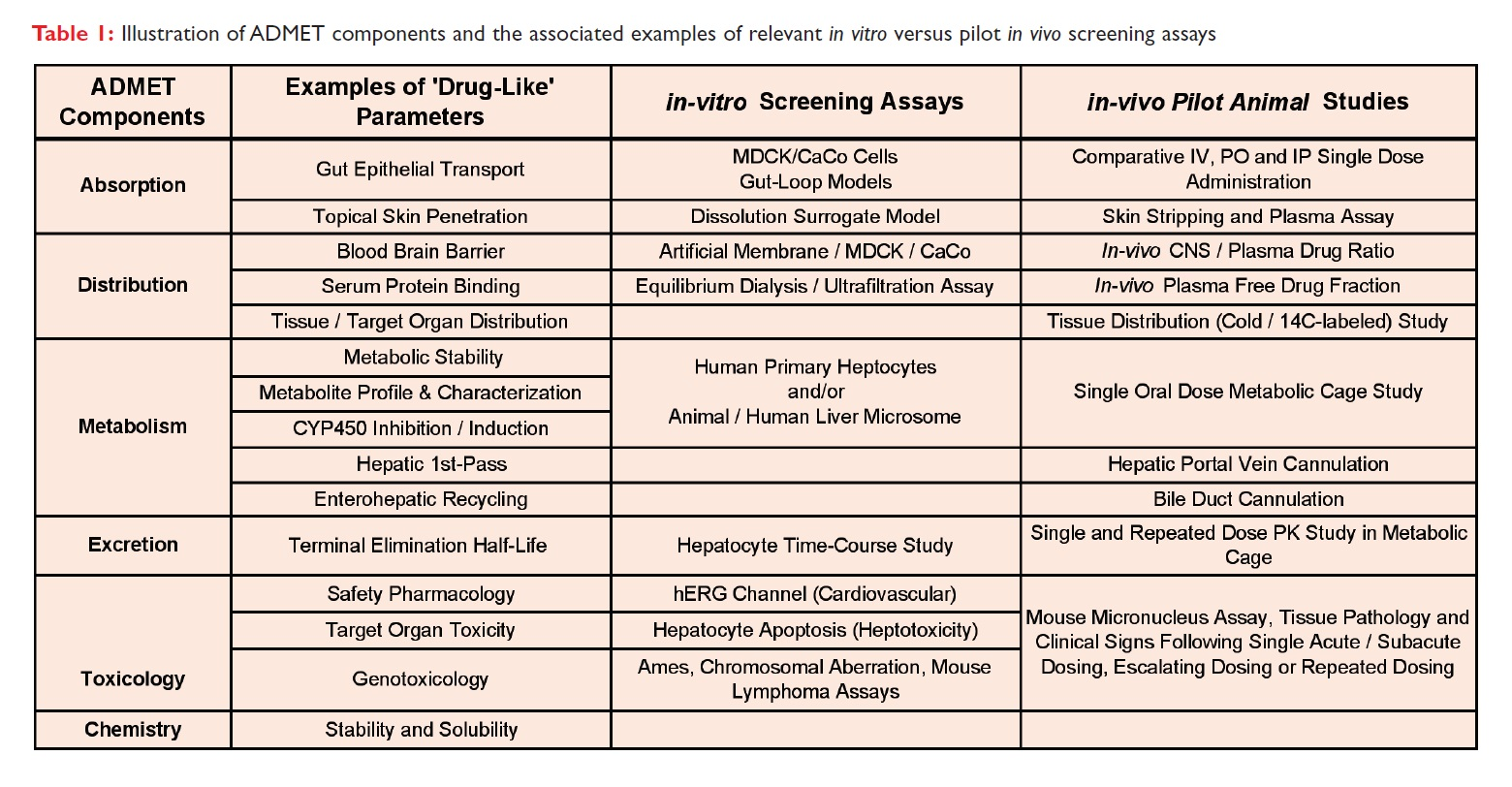 Table 1 Illustration of ADMET components and the associated examples of relevant in vitro versus pilot in vivo screening assays