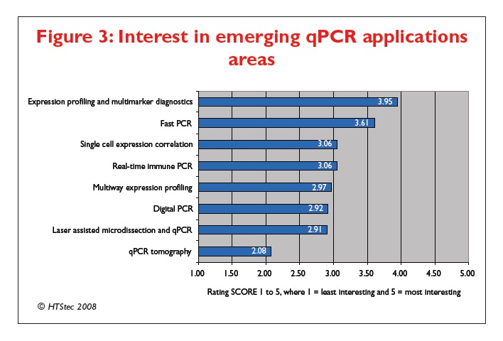 Figure 3 Interest in emerging qPCR applications areas