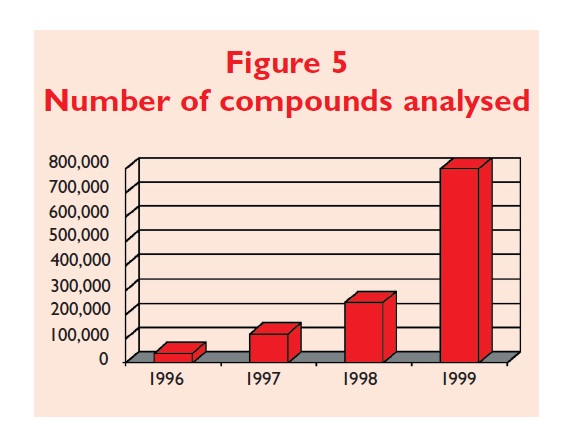 Figure 5 Number of compounds analysed
