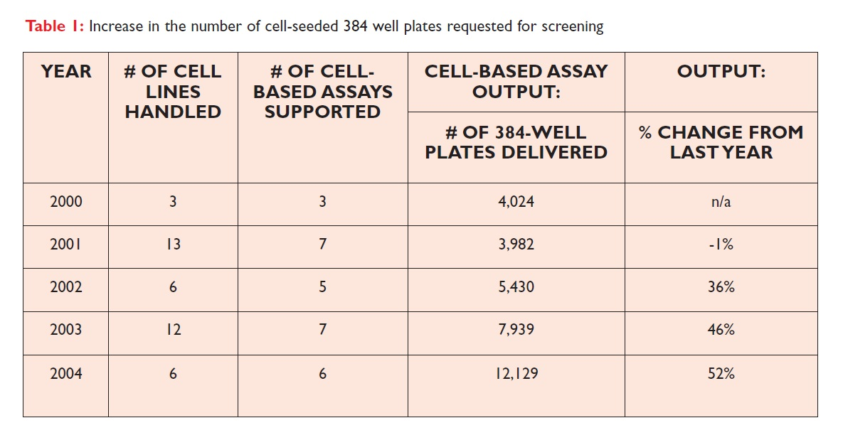 Table 1 Increase in the number of cell-seeded 384 well plates requested for screening