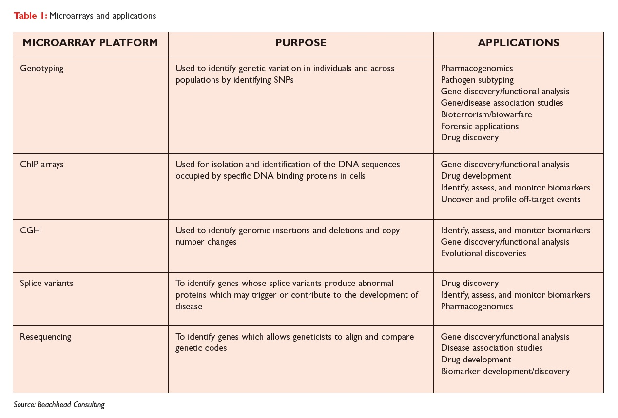 Table 1 Microarrays and applications