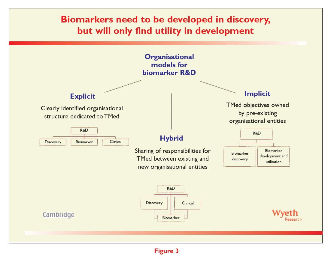 Figure 3 Biomarkers need to be developed in discovery, but will only find utility in development