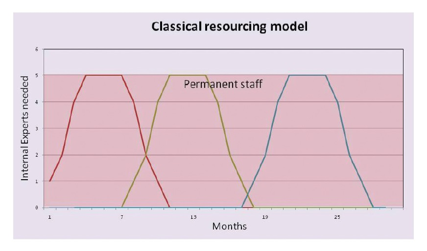 Figure 1 Classical resourcing model, internal experts needed against months, permanent staff displayed