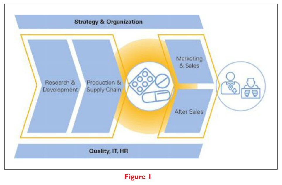 Figure 1 Digital Pharma Strategy & Organization, Quality, IT & HR
