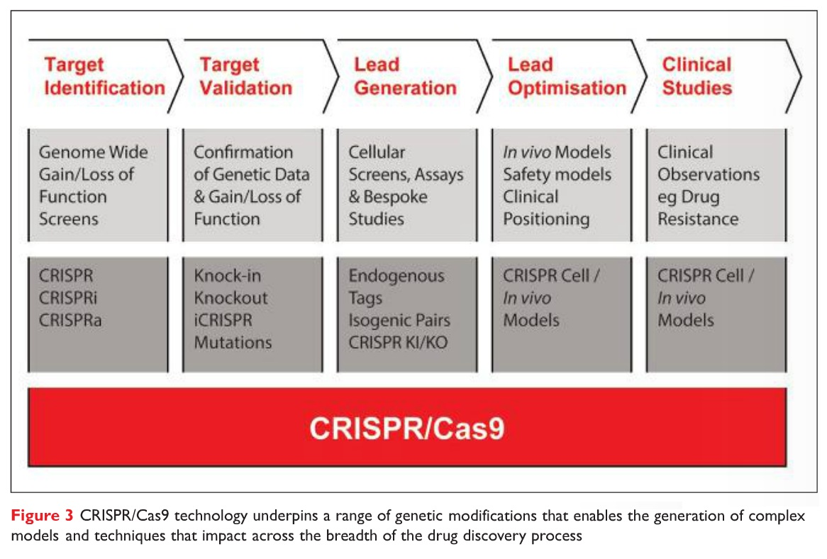 Figure 3 CRISPR/Cas9 technology underpins a range of genetic modifications