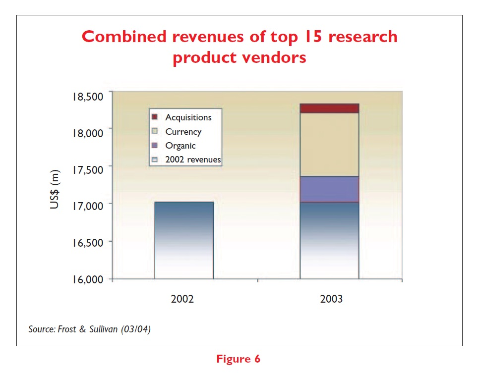 Figure 6 Combined revenues of top 15 research product vendors