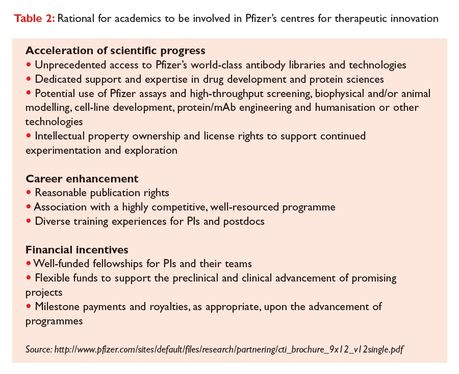 Table 2 Rational for academics to be involved in Pfizer's centres for therapeutic innovation