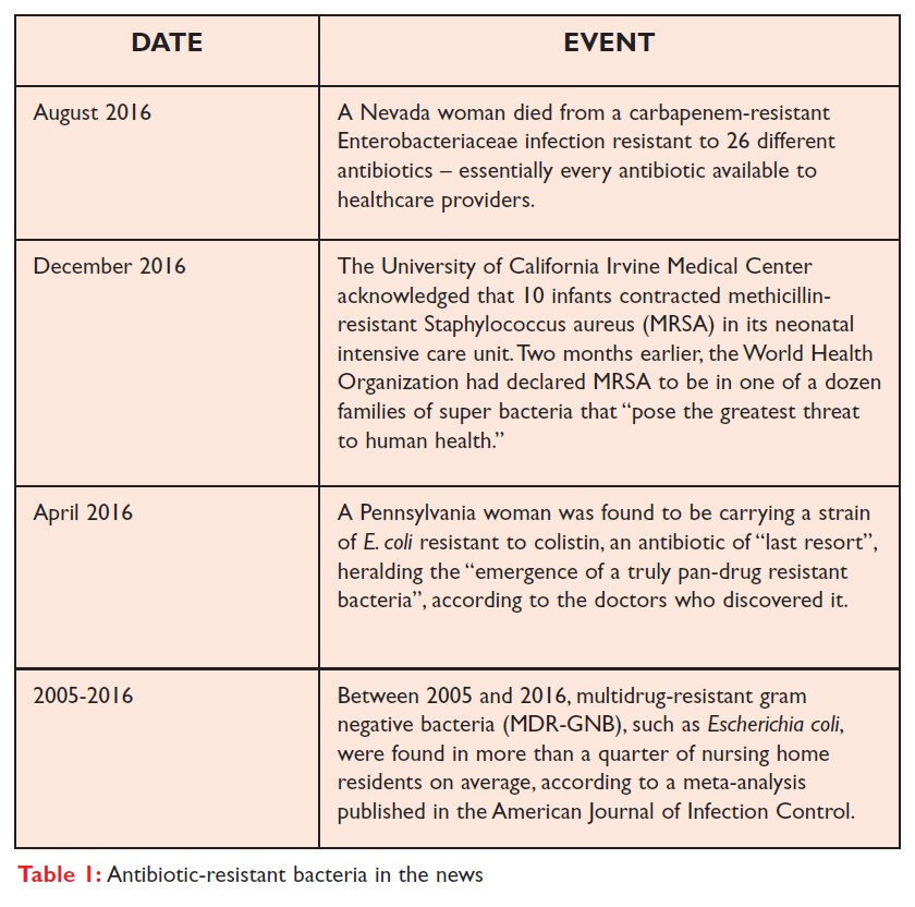 Table 1 Antibiotic-resistant bacteria in the news