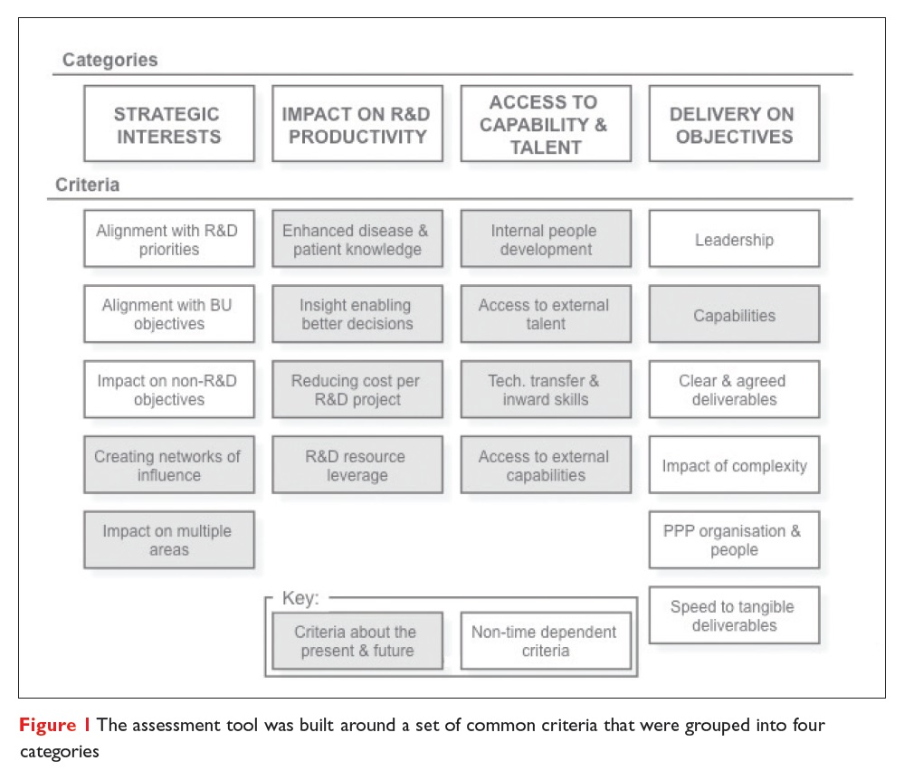 Figure 1 The assessment tool was built around a set of common criteria that were grouped into four categories