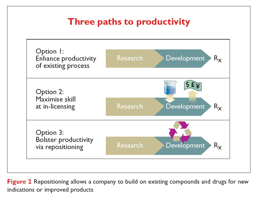 Figure 2 Repositioning allows a company to build on existing compounds and drugs for new indications or improved products
