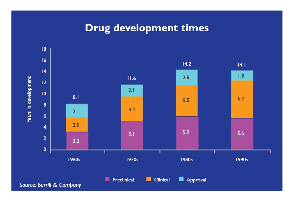 Figure 3 Drug development times graph, preclinical, clinical and approval
