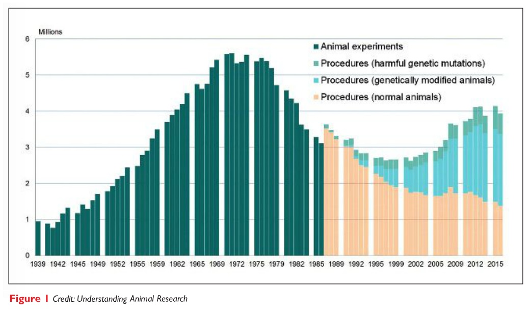 Figure 1 Graph of animal experiments, harmful genetic mutations, genetically modified animals and normal animals in animal research