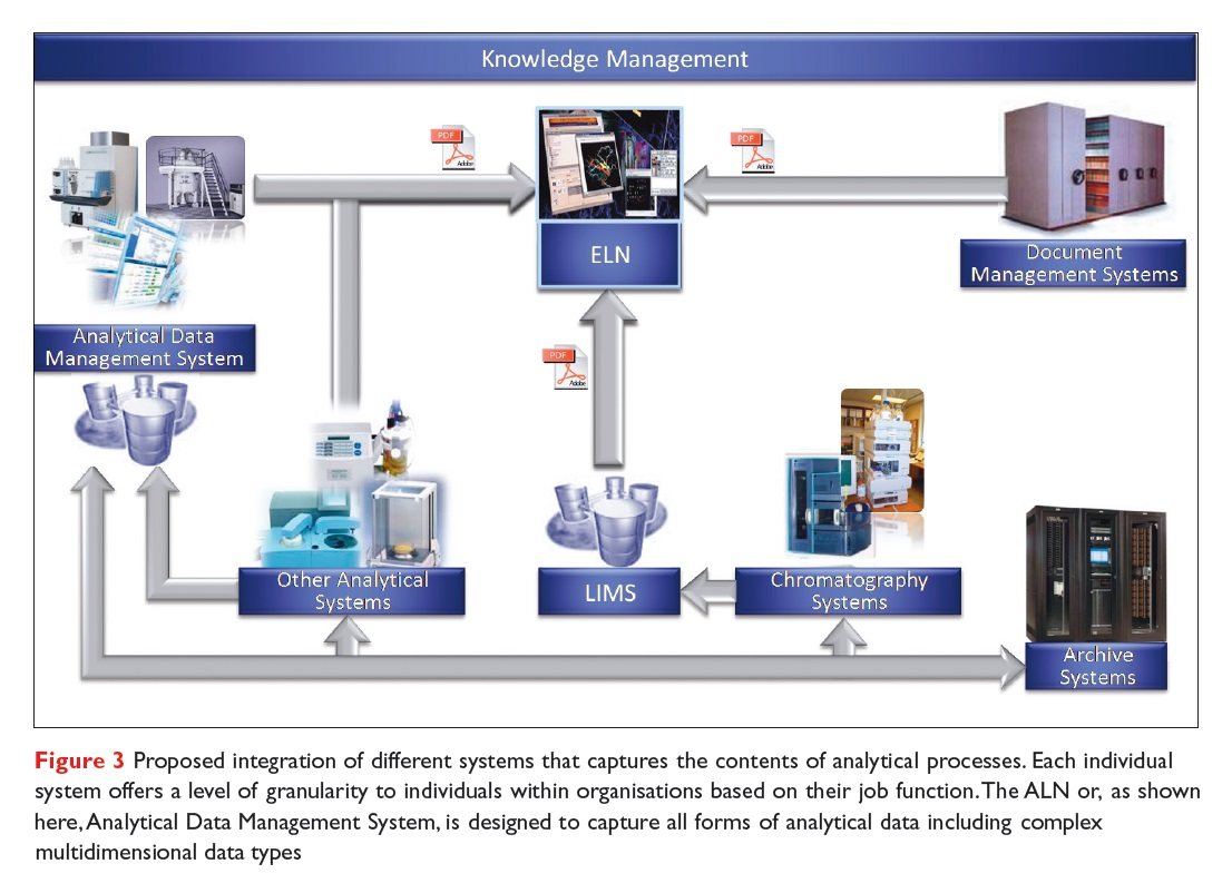 Figure 3 Proposed integration of different systems that captures the contents of analytical processes