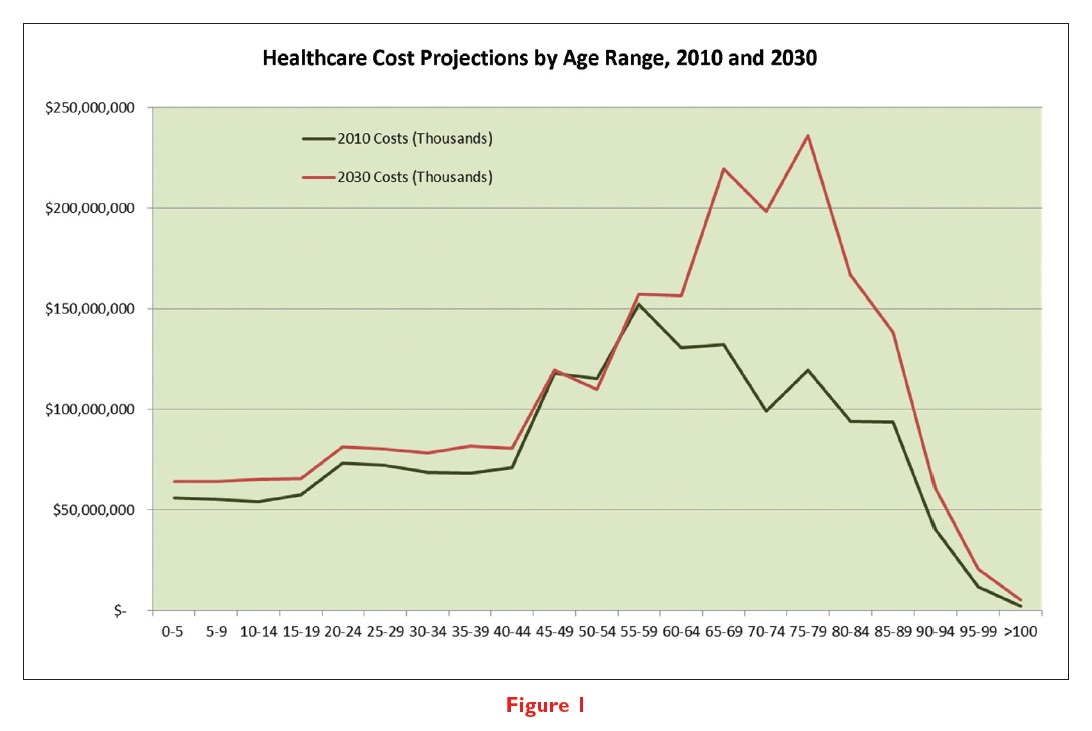 Figure 1 Healthcare Cost Projections by Age Range, 2010 and 2030