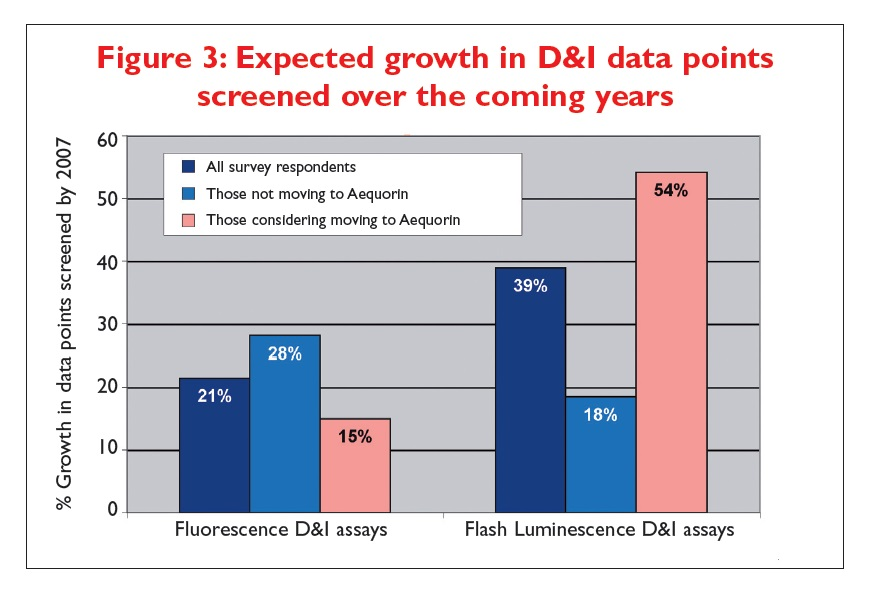 Figure 3 Expected growth in D&I data points screened over the coming years