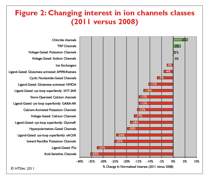 Figure 2 Changing interest in ion channels classes (2011 versus 2008)