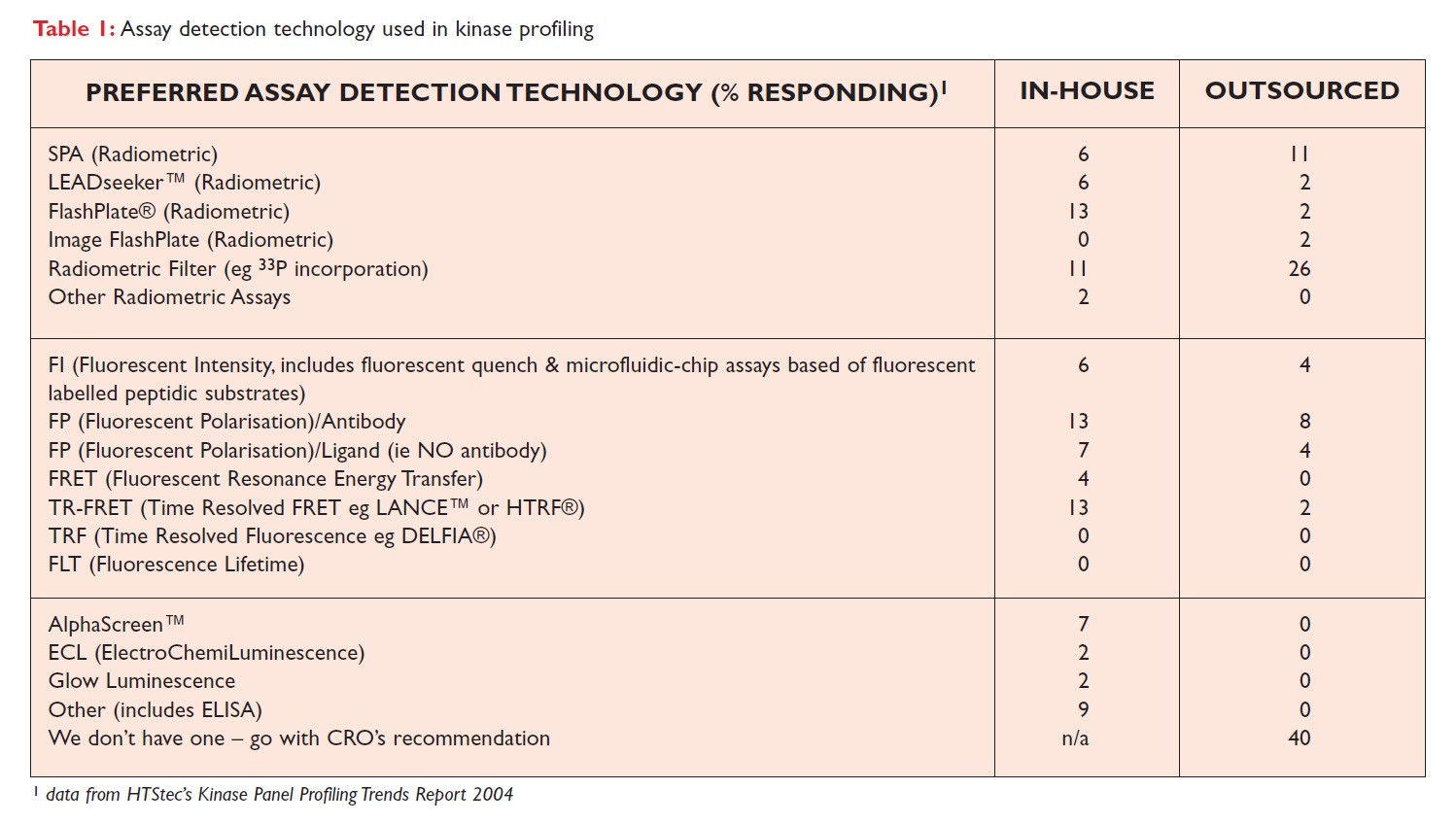 Table 1 Assay detection technology used in kinase profiling