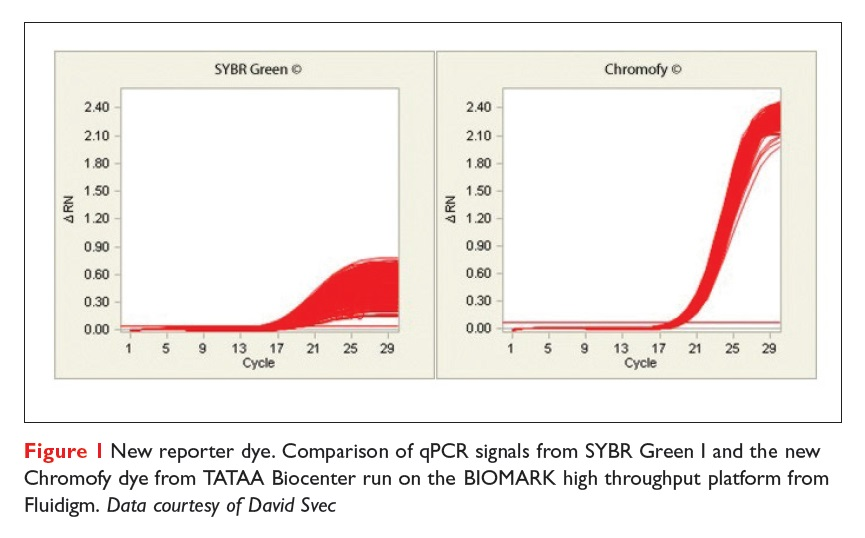 Figure 1 New reporter dye. Comparison of qPCR signals from SYBR Green 1 and the new Chromofy dye from TATAA Biocenter
