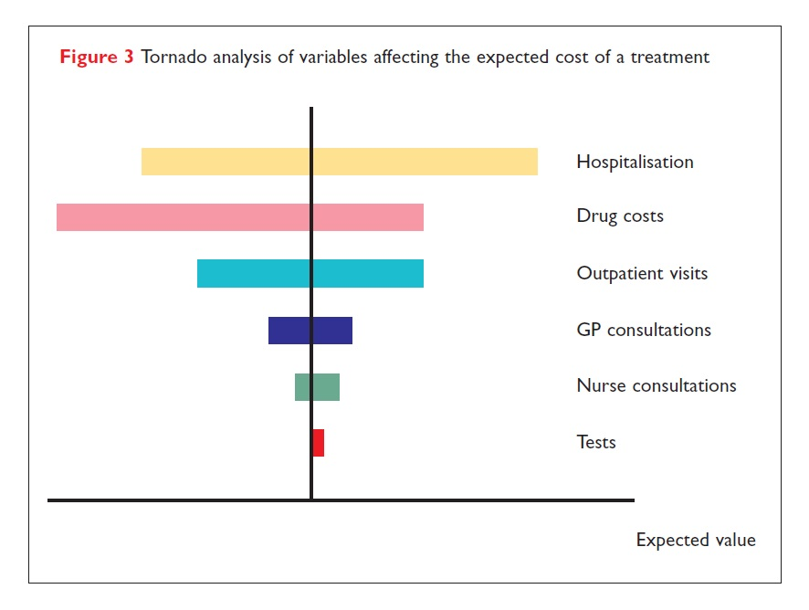 Figure 3 Tornado anlaysis of variables affecting the expected cost of a treatment