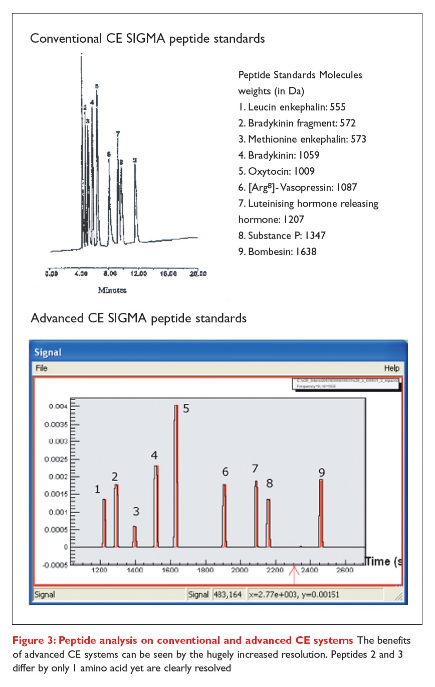Figure 3 Peptide analysis on conventional and advanced CE systems
