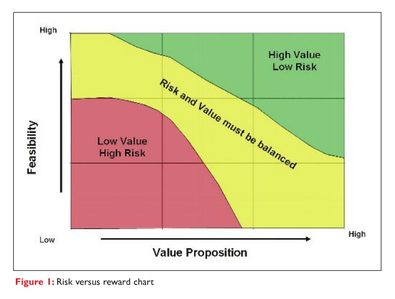 Figure 1 Risk versus reward chart, feasability and value proposition